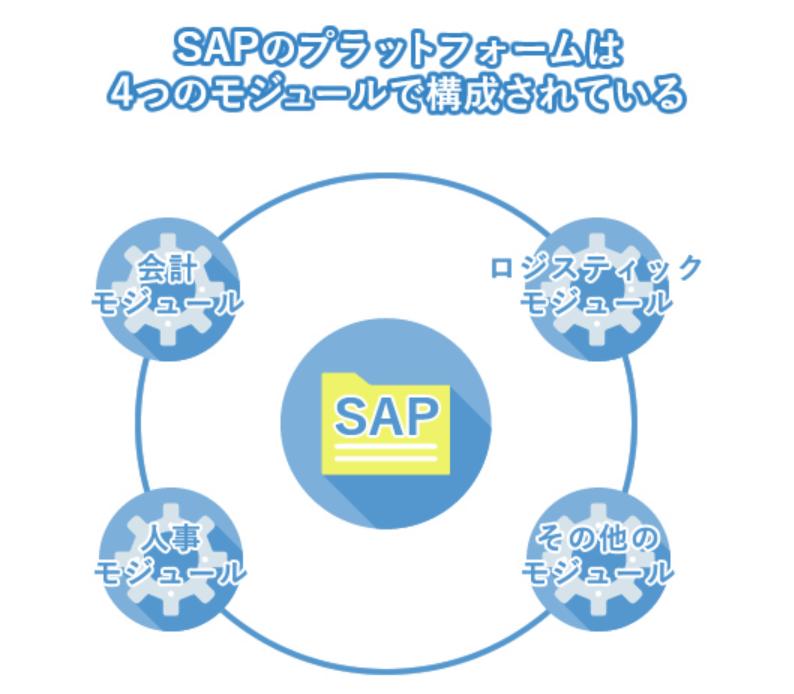 SAPのプラットフォームは4つのモジュールで構成されている